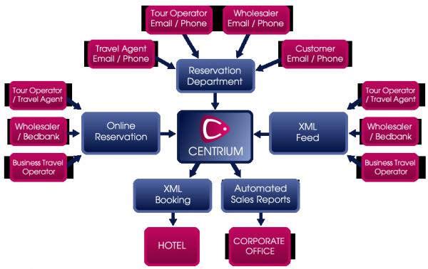 Centrale de reservation hotel for Central reservation hotel